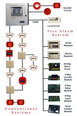 Sistem Kerja Fire Alarm System Sistem Alarm Kebakaran