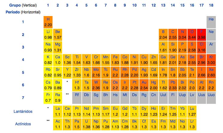 Profesor jano para janoclase valores de electronegatividad tabla cuanto mayor sea la intensidad del rojo ms electronegativo ser el elemento urtaz Images