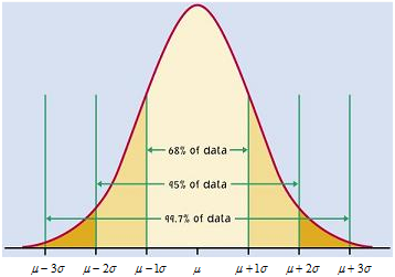 Bell curve trading strategies