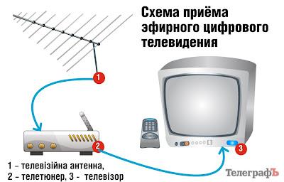 Де купити ТВ-тюнер