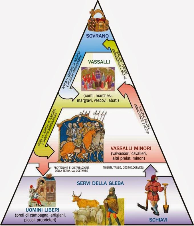 La storia in un click medievale bis