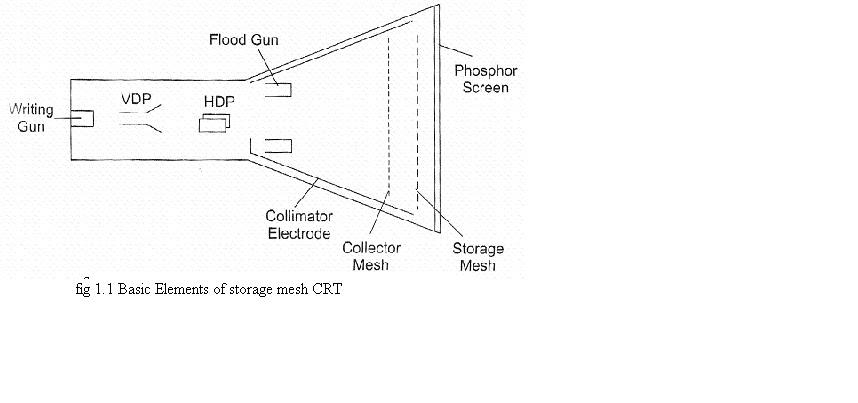 Electronics Notes : Storage oscilloscope/Dual Trace CRO on