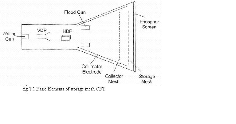 electronics notes   storage oscilloscope  dual trace cro
