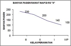 contoh statistik diagram garis