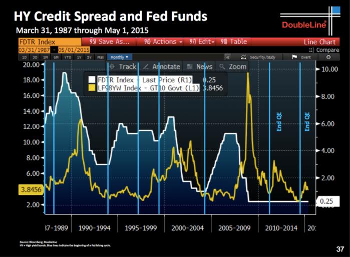 how to buy junk bonds