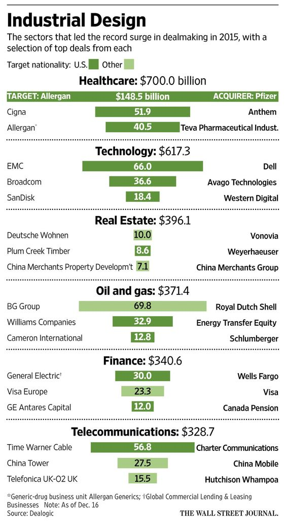 healthcare and technology among top 2 biggest deal makers""