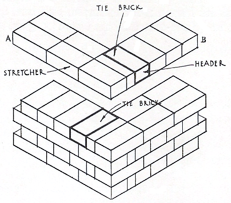 Books for brickwork pitmans vol 4 bonding one brick wall in english bond fig 9 volume 5 page 158 ccuart Choice Image