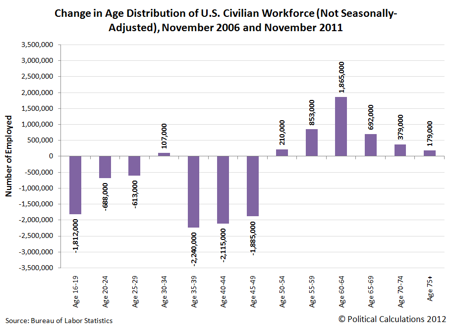 Change in Age Distribution of U.S. Civilian Workforce From November 2006 to November 2011