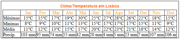 O clima de Lisboa