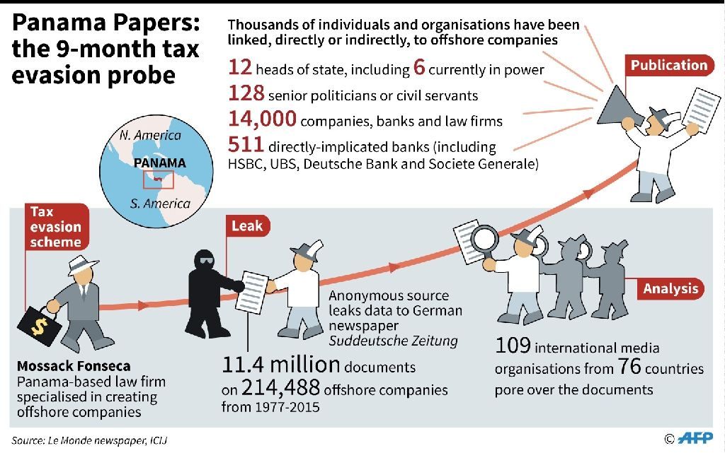 'Panama Papers' law firm under the media's lenses