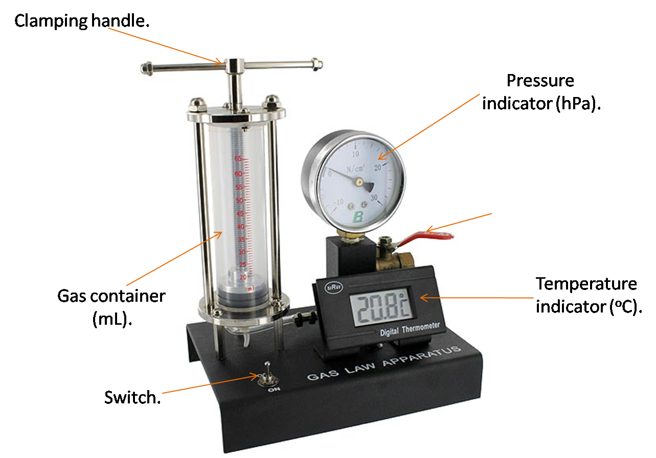 Science is cooperation: Experiment 5: Gas Law Apparatus.