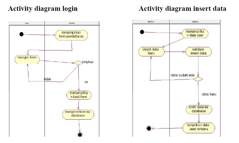 Contoh activity diagram registrasi library of wiring diagram hotspot user management rh ditakikiyasir blogspot com activity diagrams pemesanan contoh use case diagram ccuart Choice Image