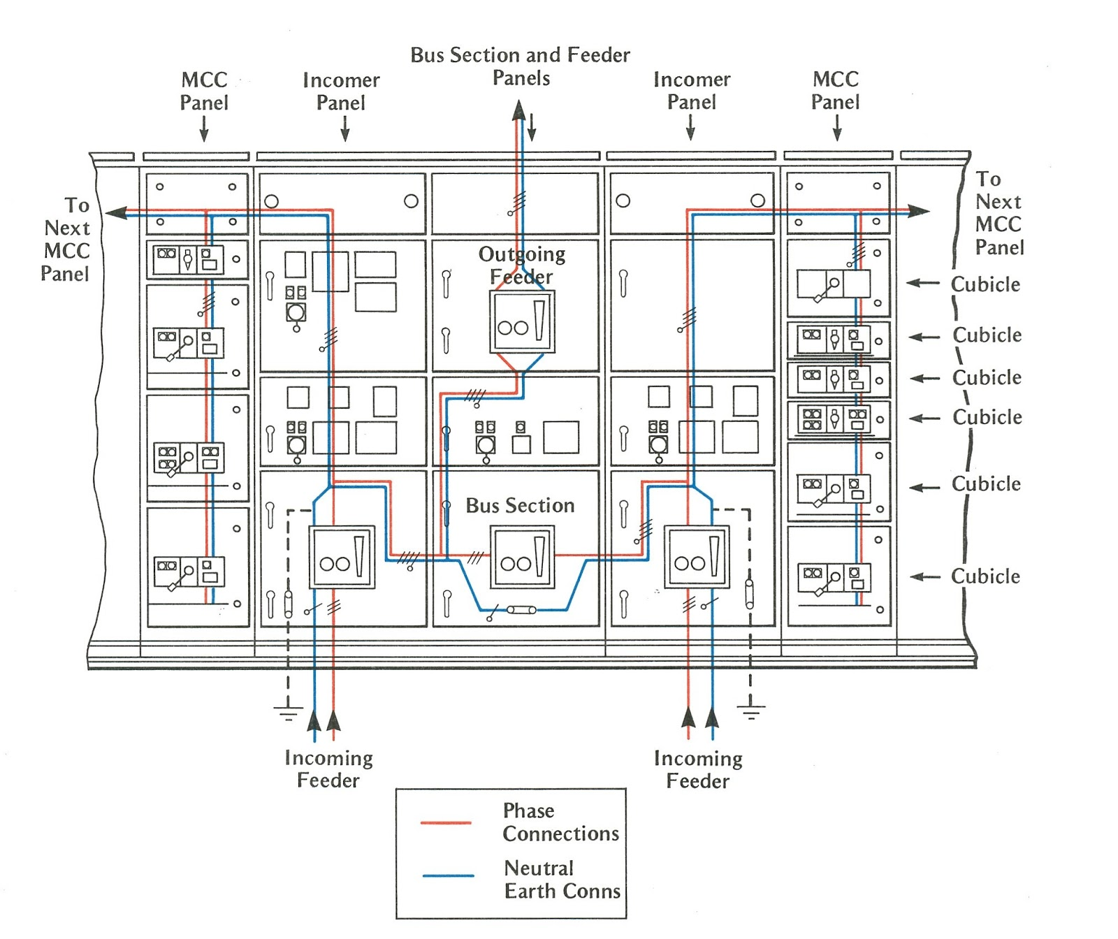 High Voltage Low Motor Wiring Diagram 45 3 Phase On And Abb Connection Figure 34 Part Of Typical Offshore 440vswitchboard