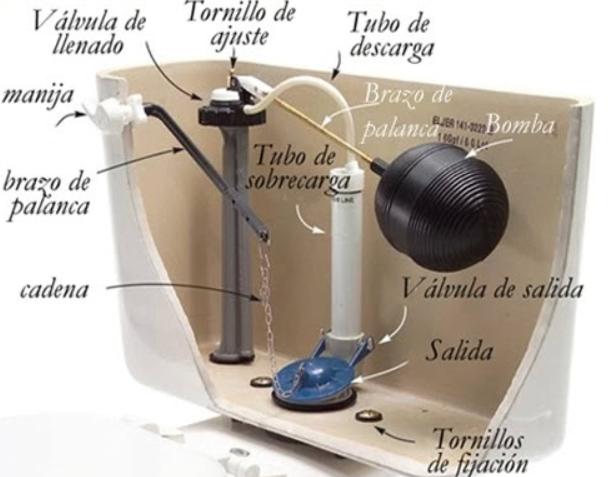 Punto sanitario como cambiar la valvula de la mochila del for Mochila para inodoro