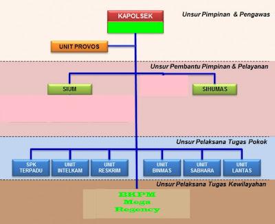 http://prabuhelaudinata.blogspot.com/2013/01/struktur-organisasi-polsek-serang-baru.html