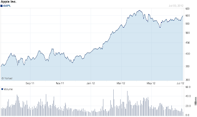 AAPL stock price chart