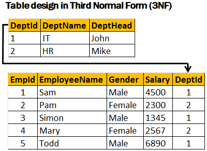 Sql server net and c video tutorial second normal form for Table design normalization