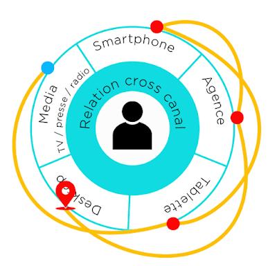 Points de contacts multiples dans les interactions avec la marque.