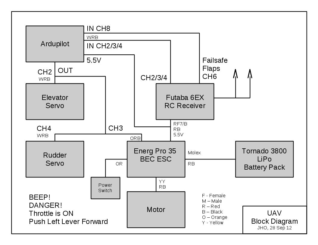 UAV Block Diagram aeronetworks ca airborne linux may 2013 century iv autopilot wiring diagram at readyjetset.co