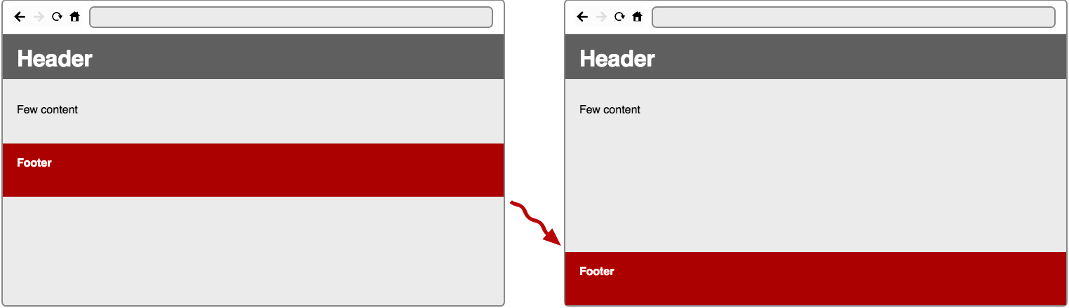 Prevent common problems when writing CSS from scratch