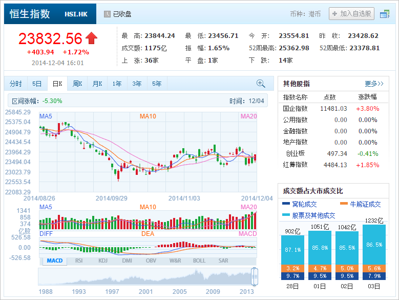中国株コバンザメ投資 香港ハンセン指数20141204