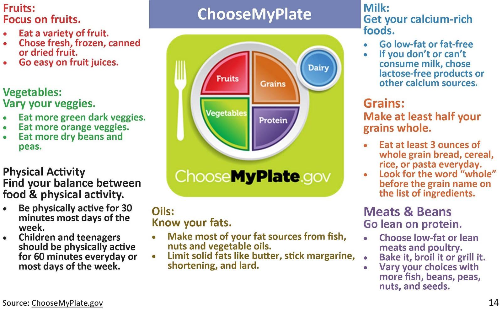 Renegade Foodie At Large: Choose my plate information
