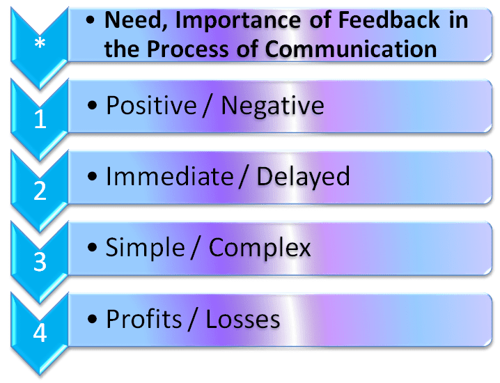 Need and importance of Feedback in the Process of Communication