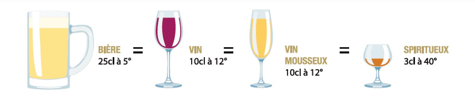 Spiritueux Magazine Spiritueux Magazine Calculer La Dose Bar D Un Alcool Au Regard Du Respect Du Nombre D Unites D Alcool Legale En France