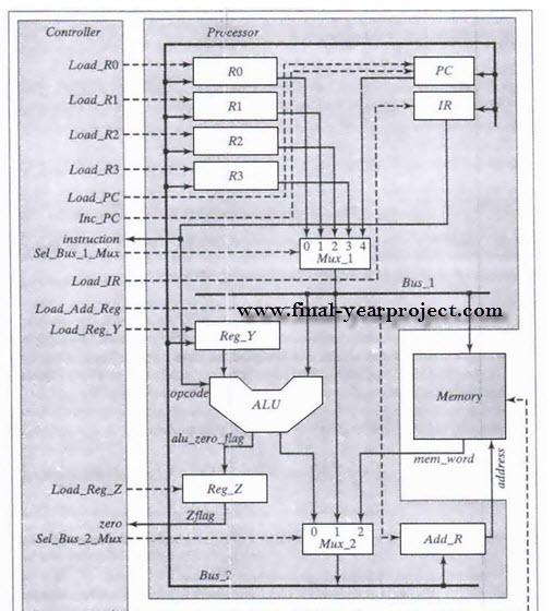 Design vending machine project using vhdl report jobs