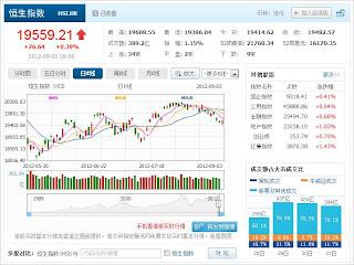 中国株コバンザメ投資 香港ハンセン指数0903