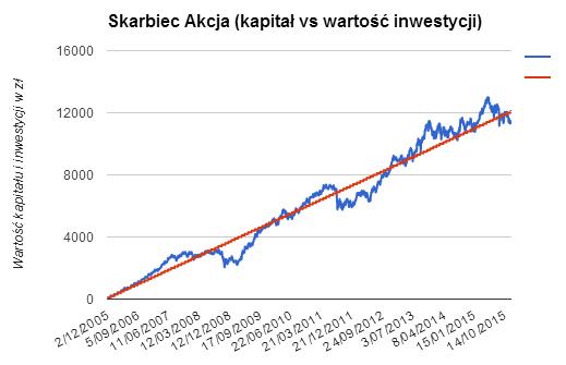 Skarbiec Akcja - kapitał vs wartość inwestycji