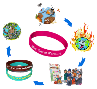 Wristbands For Global Warming Awareness