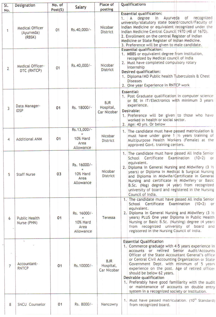 district health society recruitment mo data manager anm staff date time of interview interview held 21 10 2015 from 09 00 am onwards