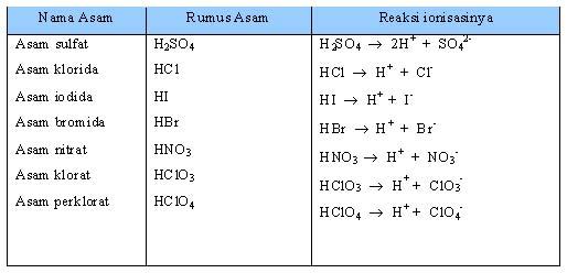 Tabel 1.4 Asam Kuat dan Reaksi Ionisasinya