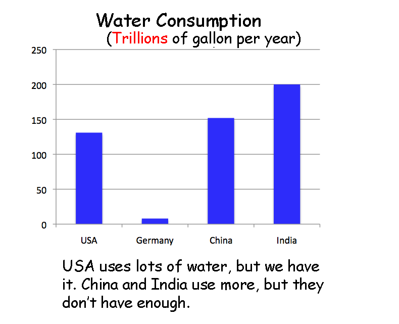 water consumption The water use program inventories surface and groundwater withdrawals and depletions by category, county, and river basin the bureau maintains water-use databases and analyzes crop, weather, and water-use data.
