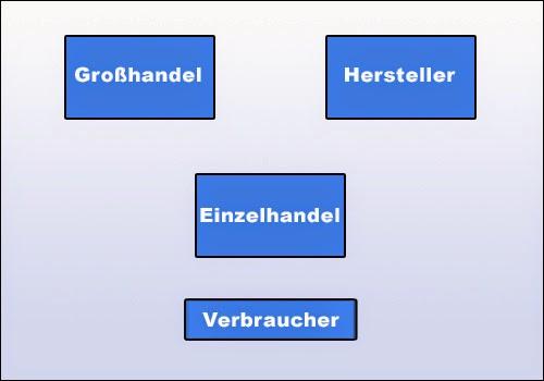 Stellung und Funktionen des Einzelhandels