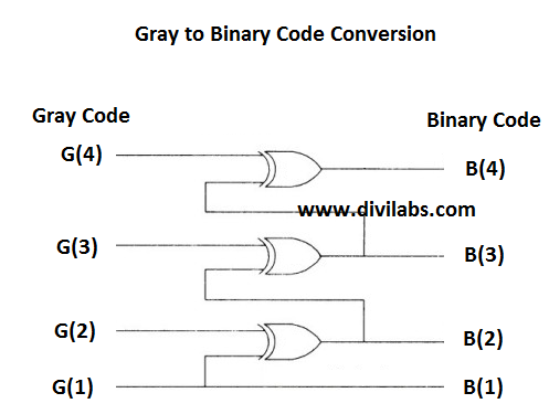 GATE Level Logic Diagram of Gray to Binary Code Conversion