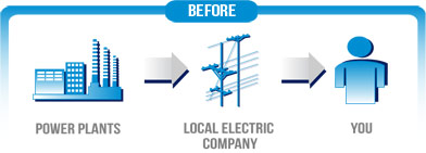 Neural Energy Consulting: Retail Electricity Markets