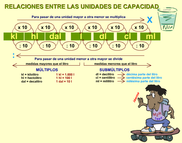 http://www.eltanquematematico.es/todo_mate/r_medidas/capacidad_p.html