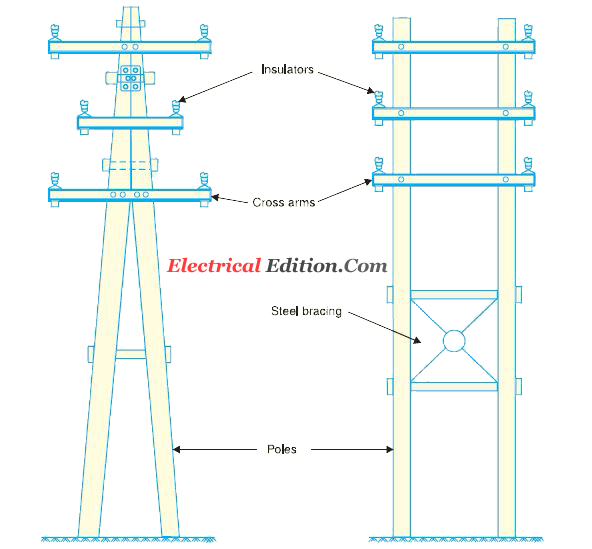 Types Of Electrical Poles : Line supports types of electrical poles over head