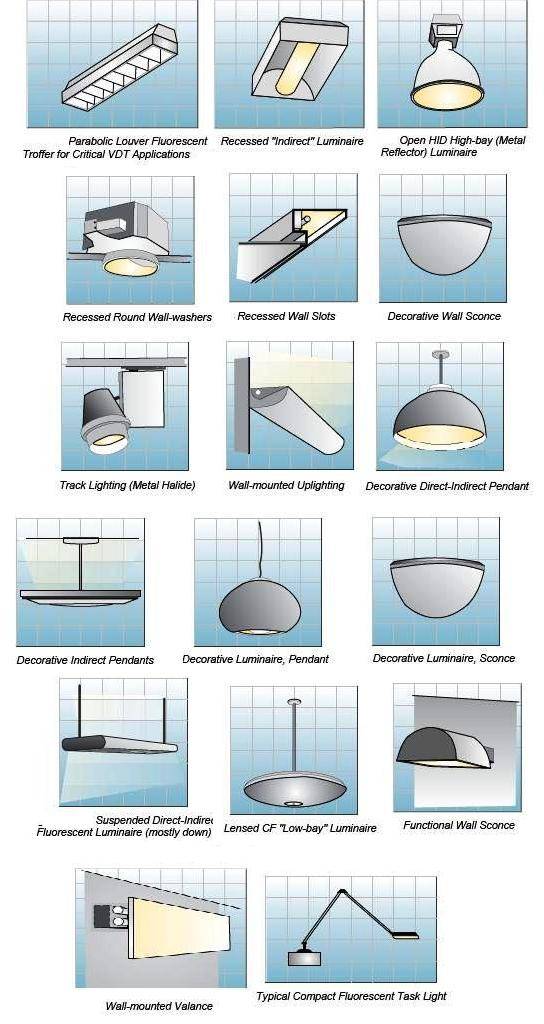 Indoor lighting fixtures classifications part two for Type of light fixtures
