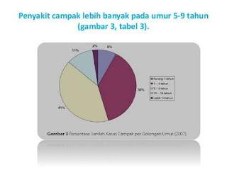 grafik penderita penyakit campak