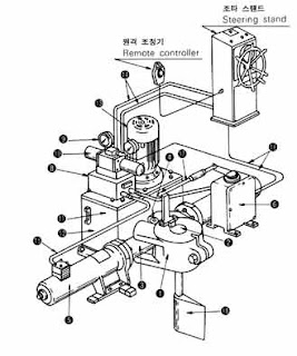 steering gear systems