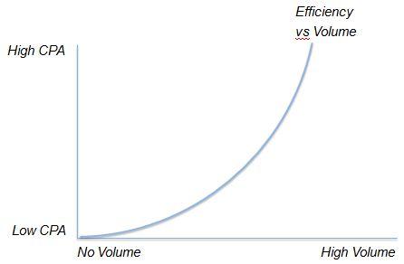 profit maximization hypothesis