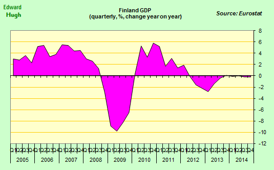 Is Finland's Economy Suffering From Secular Stagnation?