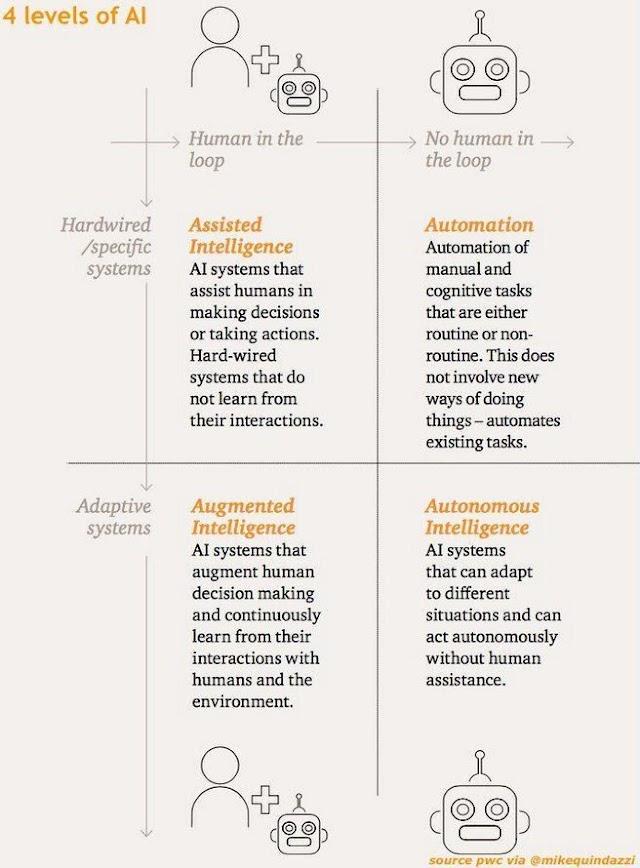 4 levels of AI
