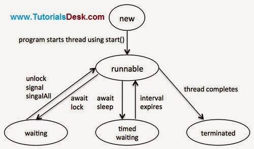 Java Multi Threading