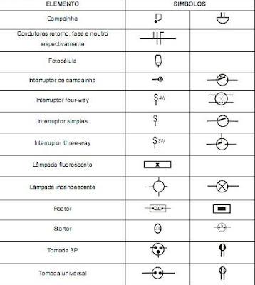 Curso basico eletricidade