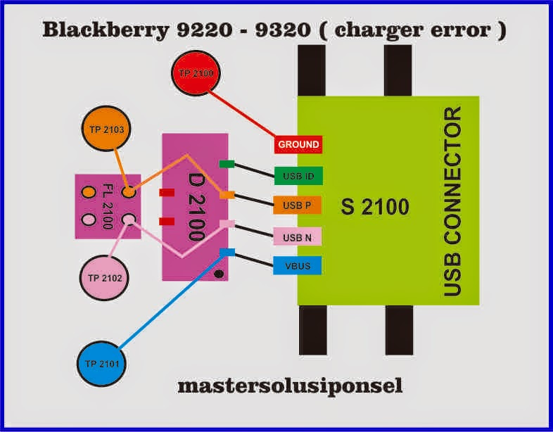 Analisa Kerusakan Blackberry 9220 – 9320,Konektor USB ( Charge Error ...