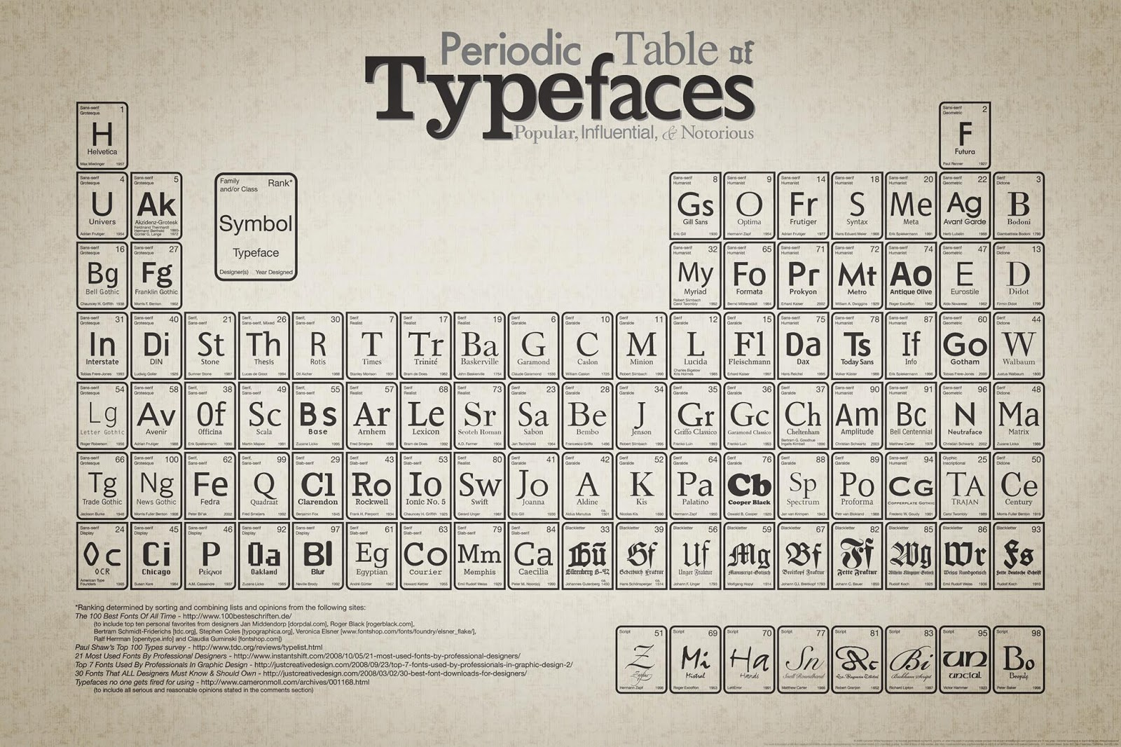 Most Influential Typeface of All Time